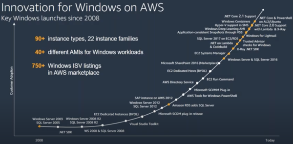 Innovation for Windows on AWS